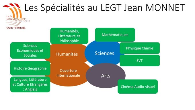 les spécialités au LEGT Jean Monnet 17 décembre 2018 V2.jpg